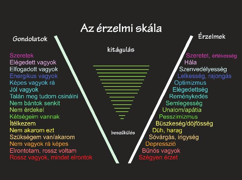 érzelmek megismerésére)